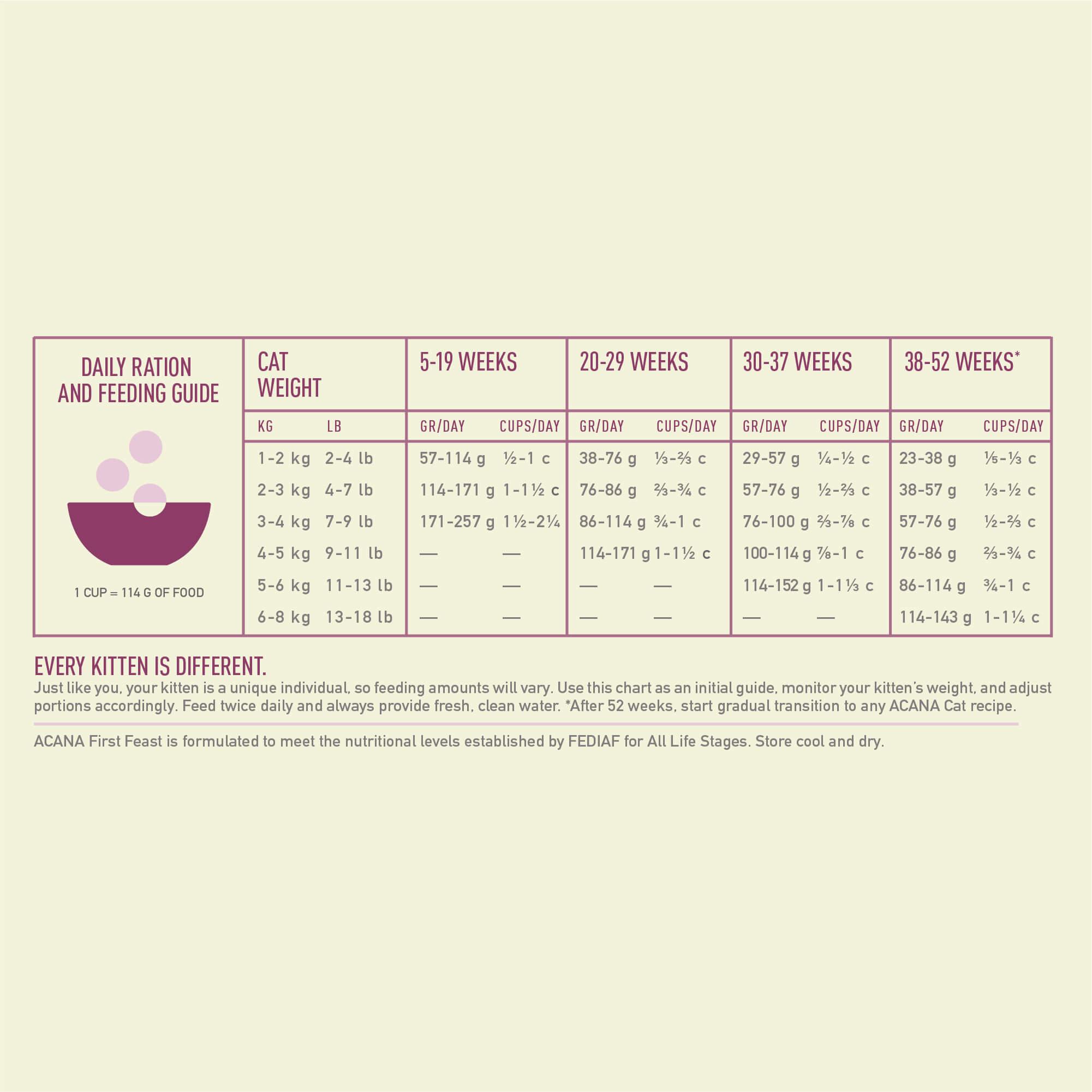 Voedingsaanbeveling Acana First Feast voor kittens 340 gr. - Producten - Best Petfoods